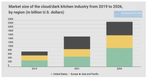 Cloud Kitchen in USA